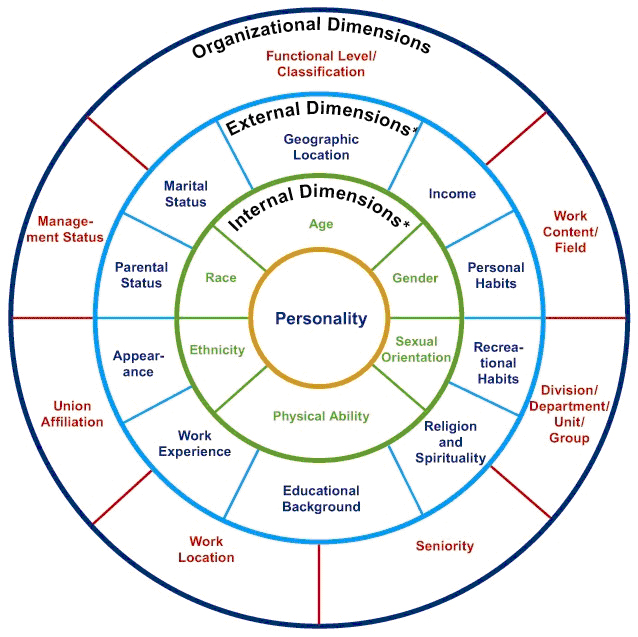 o what are the dimensions of cultural diversity identify and briefly explain the dimensions by refer Hofstede's cultural dimensions theory is a framework for cross-cultural communication, developed by geert hofstede it describes the effects of a society's culture on the values of its members, and how these values relate to behavior, using a structure derived from factor analysis.